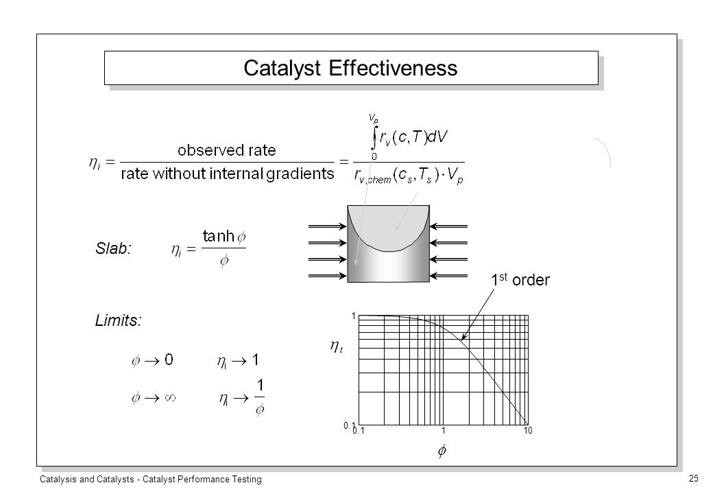 Catalysis and Catalysts - Catalyst Performance Testing 25 Catalyst Effectiveness Slab: Limits: 1 st order  