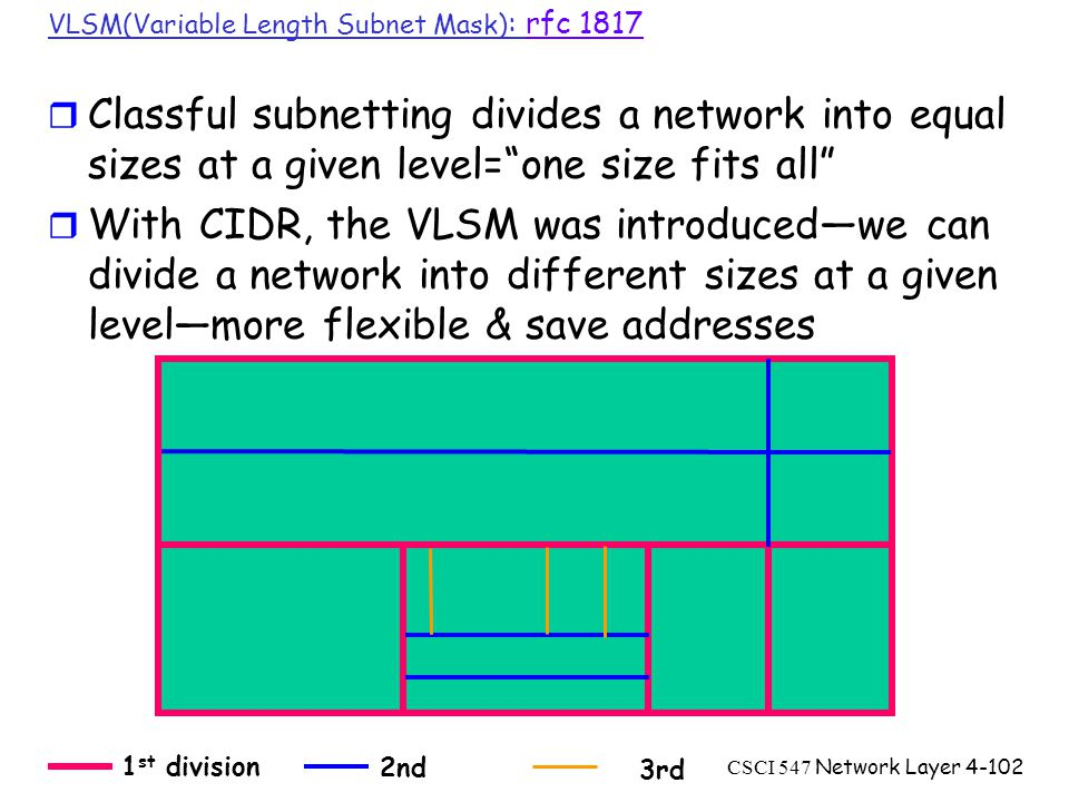 CSCI 547 Network Layer4-102 VLSM(Variable Length Subnet Mask) : rfc 1817rfc 1817 r Classful subnetting divides a network into equal sizes at a given level= one size fits all r With CIDR, the VLSM was introduced—we can divide a network into different sizes at a given level—more flexible & save addresses 1 st division 2nd 3rd