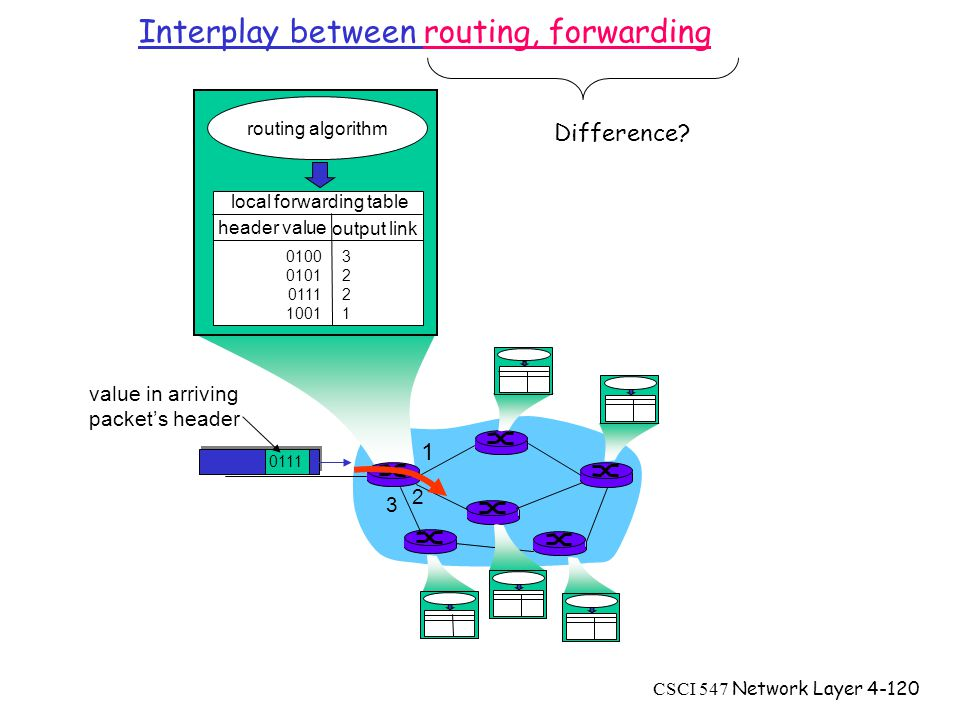 CSCI 547 Network Layer value in arriving packet's header routing algorithm local forwarding table header value output link Interplay between routing, forwarding Difference