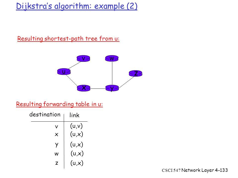 CSCI 547 Network Layer4-133 Dijkstra's algorithm: example (2) u y x wv z Resulting shortest-path tree from u: v x y w z (u,v) (u,x) destination link Resulting forwarding table in u: