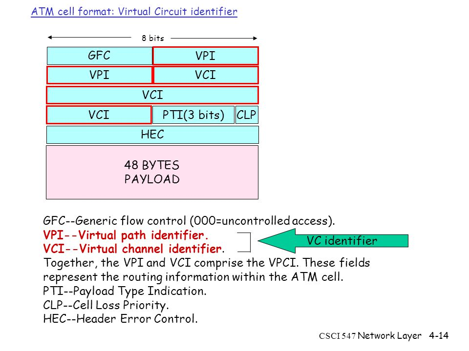 CSCI 547 Network Layer4-14 ATM cell format: Virtual Circuit identifier GFC--Generic flow control (000=uncontrolled access).