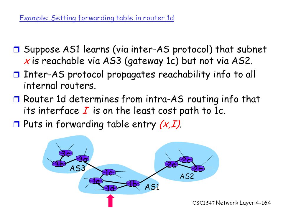 CSCI 547 Network Layer4-164 Example: Setting forwarding table in router 1d r Suppose AS1 learns (via inter-AS protocol) that subnet x is reachable via AS3 (gateway 1c) but not via AS2.