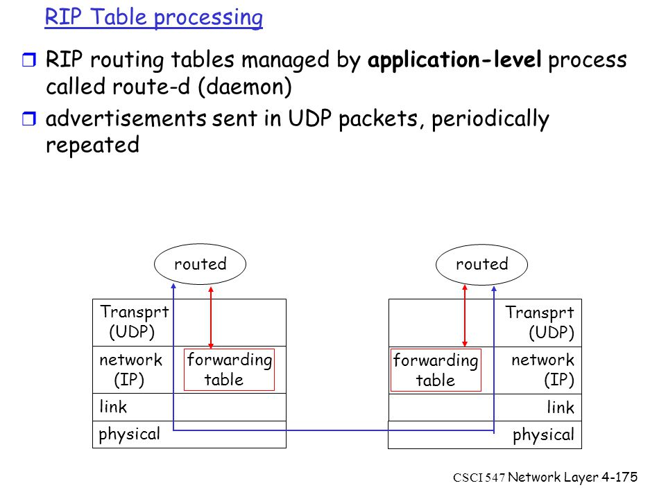 CSCI 547 Network Layer4-175 RIP Table processing r RIP routing tables managed by application-level process called route-d (daemon) r advertisements sent in UDP packets, periodically repeated physical link network forwarding (IP) table Transprt (UDP) routed physical link network (IP) Transprt (UDP) routed forwarding table