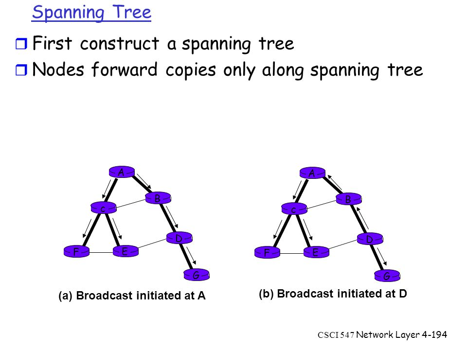 CSCI 547 Network Layer4-194 A B G D E c F A B G D E c F (a) Broadcast initiated at A (b) Broadcast initiated at D Spanning Tree r First construct a spanning tree r Nodes forward copies only along spanning tree