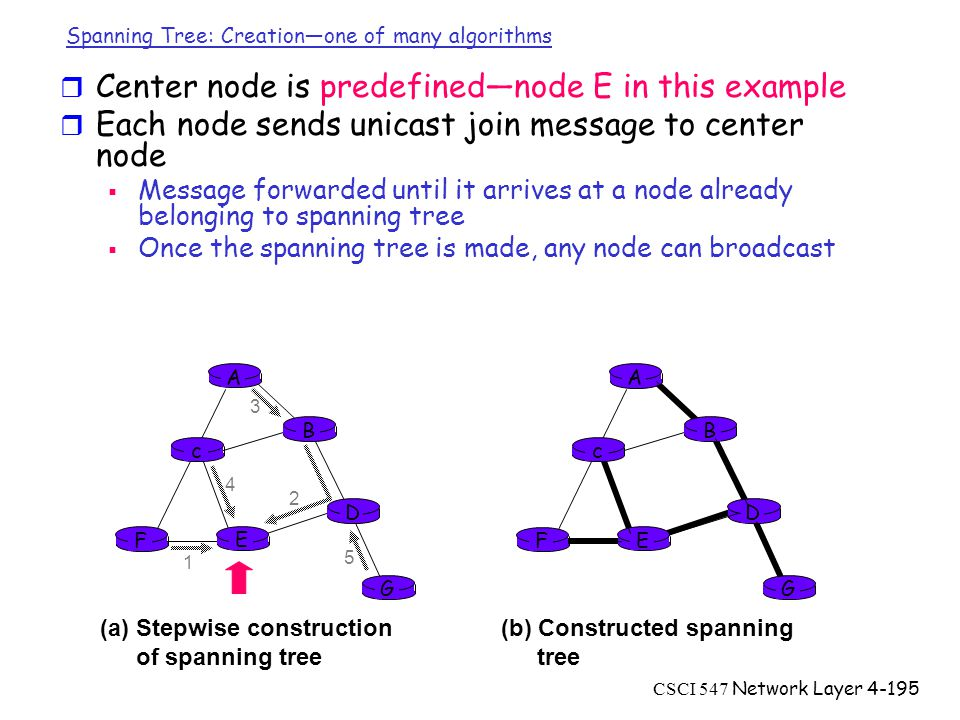 CSCI 547 Network Layer4-195 A B G D E c F 1 2 3 4 5 (a)Stepwise construction of spanning tree A B G D E c F (b) Constructed spanning tree Spanning Tree: Creation—one of many algorithms r Center node is predefined—node E in this example r Each node sends unicast join message to center node  Message forwarded until it arrives at a node already belonging to spanning tree  Once the spanning tree is made, any node can broadcast