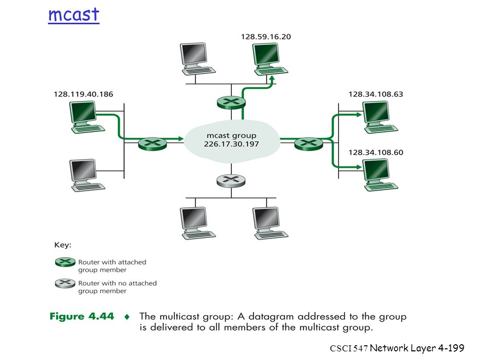 CSCI 547 Network Layer4-199 mcast
