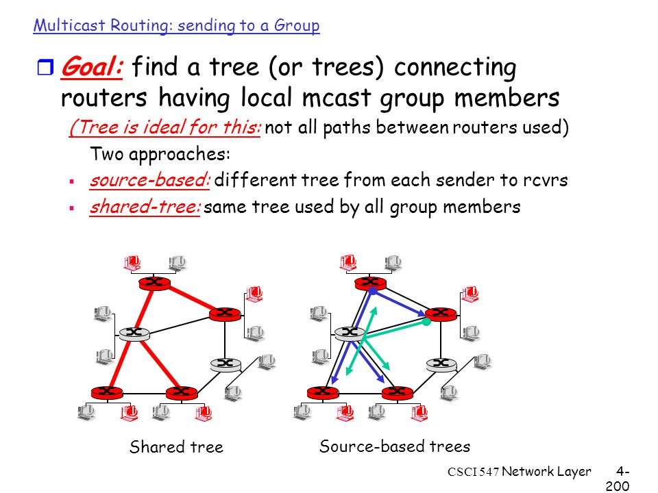 CSCI 547 Network Layer4- 200 Multicast Routing: sending to a Group r Goal: find a tree (or trees) connecting routers having local mcast group members (Tree is ideal for this: not all paths between routers used) Two approaches:  source-based: different tree from each sender to rcvrs  shared-tree: same tree used by all group members Shared tree Source-based trees