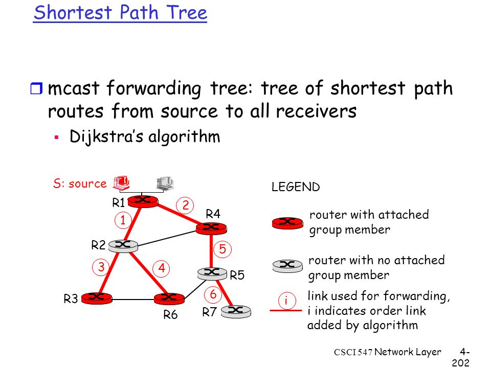 CSCI 547 Network Layer4- 202 Shortest Path Tree r mcast forwarding tree: tree of shortest path routes from source to all receivers  Dijkstra's algorithm R1 R2 R3 R4 R5 R6 R7 2 1 6 3 4 5 i router with attached group member router with no attached group member link used for forwarding, i indicates order link added by algorithm LEGEND S: source