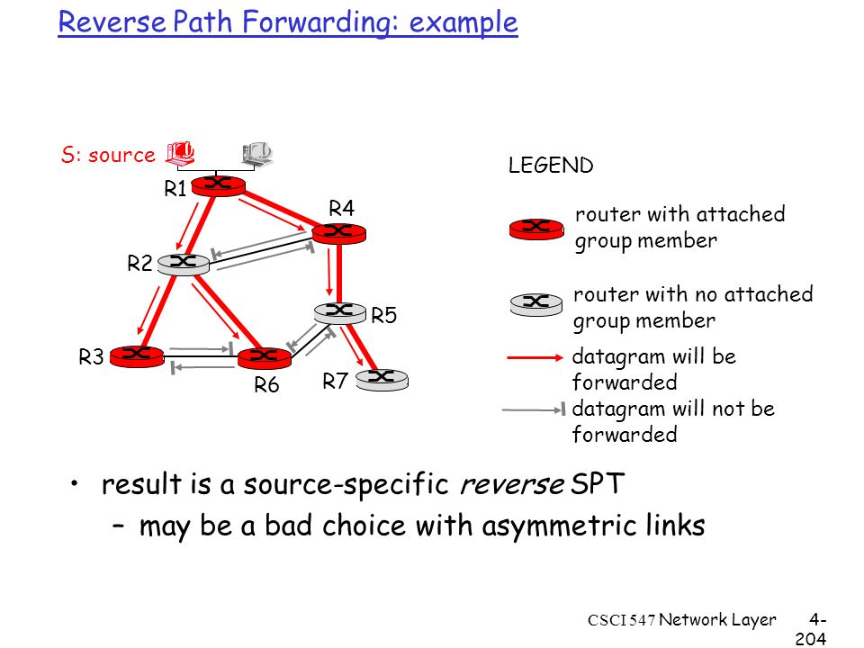 CSCI 547 Network Layer4- 204 Reverse Path Forwarding: example result is a source-specific reverse SPT –may be a bad choice with asymmetric links R1 R2 R3 R4 R5 R6 R7 router with attached group member router with no attached group member datagram will be forwarded LEGEND S: source datagram will not be forwarded