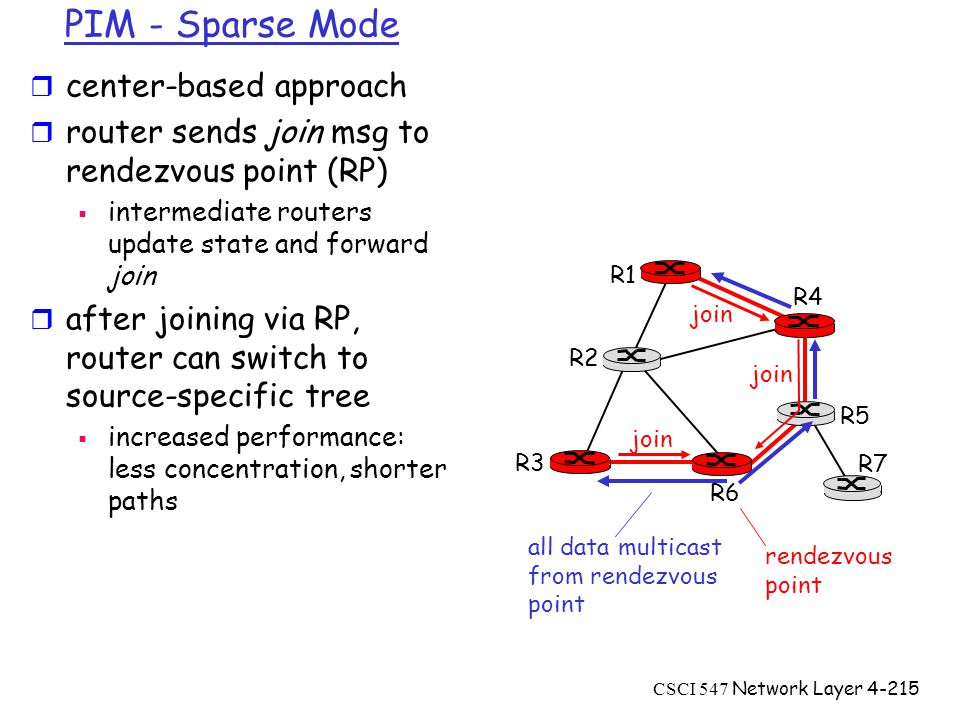 CSCI 547 Network Layer4-215 PIM - Sparse Mode r center-based approach r router sends join msg to rendezvous point (RP)  intermediate routers update state and forward join r after joining via RP, router can switch to source-specific tree  increased performance: less concentration, shorter paths R1 R2 R3 R4 R5 R6 R7 join all data multicast from rendezvous point rendezvous point