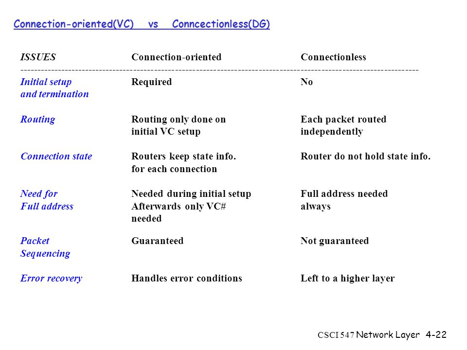 CSCI 547 Network Layer4-22 Connection-oriented(VC) vs Conncectionless(DG) ISSUES Connection-oriented Connectionless Initial setupRequired No and termination RoutingRouting only done on Each packet routed initial VC setupindependently Connection stateRouters keep state info.