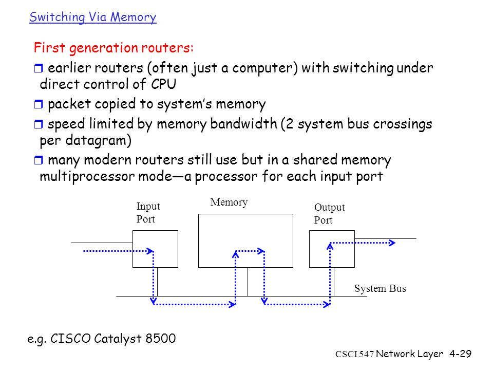 CSCI 547 Network Layer4-29 Switching Via Memory First generation routers: r earlier routers (often just a computer) with switching under direct control of CPU r packet copied to system's memory r speed limited by memory bandwidth (2 system bus crossings per datagram) r many modern routers still use but in a shared memory multiprocessor mode—a processor for each input port Input Port Output Port Memory System Bus e.g.