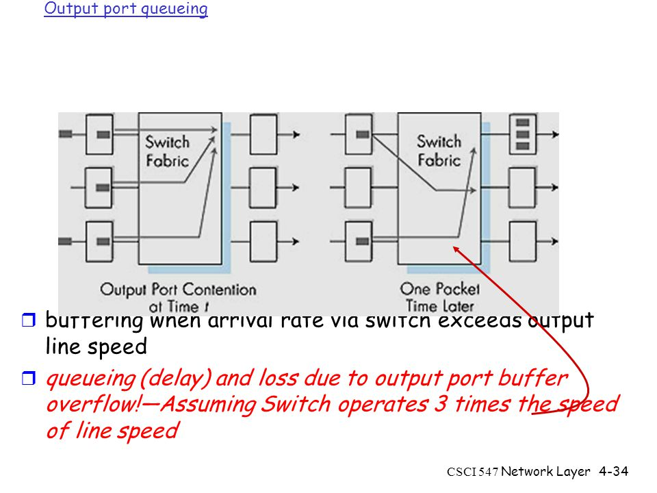 CSCI 547 Network Layer4-34 Output port queueing r buffering when arrival rate via switch exceeds output line speed r queueing (delay) and loss due to output port buffer overflow!—Assuming Switch operates 3 times the speed of line speed