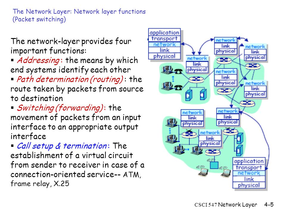 CSCI 547 Network Layer4-5 The Network Layer: Network layer functions (Packet switching) The network-layer provides four important functions:  Addressing : the means by which end systems identify each other  Path determination (routing) : the route taken by packets from source to destination  Switching (forwarding) : the movement of packets from an input interface to an appropriate output interface  Call setup & termination : The establishment of a virtual circuit from sender to receiver in case of a connection-oriented service-- ATM, frame relay, X.25