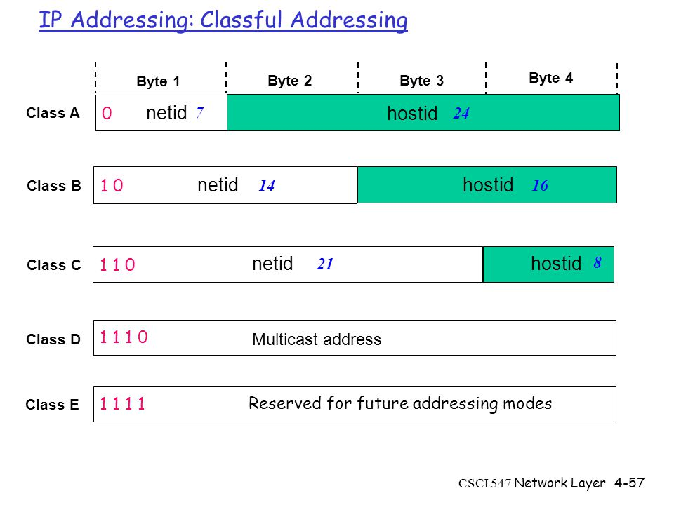 CSCI 547 Network Layer4-57 IP Addressing: Classful Addressing Byte 1 Byte 2 Byte 3 Byte 4 Class A Class B Class C Class D Class E 0 1 0 1 1 0 1 1 1 0 1 1 Multicast address Reserved for future addressing modes netid hostid 7 1614 24 21 8