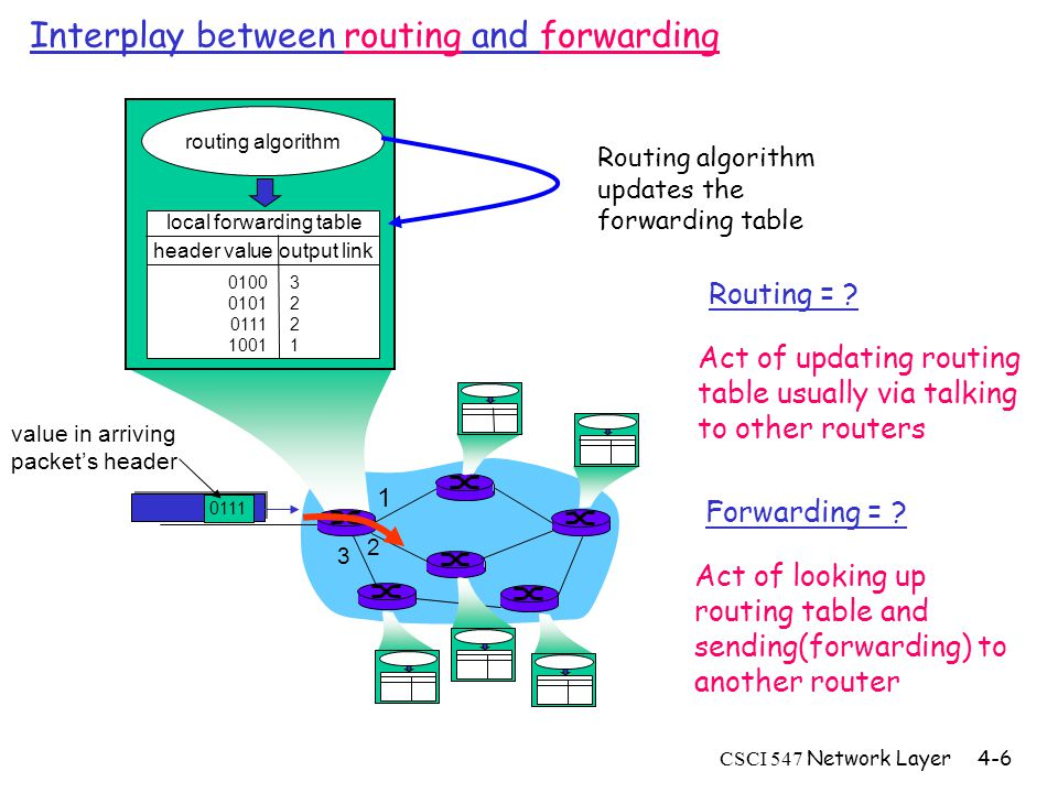 CSCI 547 Network Layer4-6 Interplay between routing and forwarding 1 2 3 0111 value in arriving packet's header routing algorithm local forwarding table header value output link 0100 0101 0111 1001 32213221 Routing algorithm updates the forwarding table Routing = .