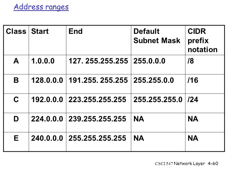 CSCI 547 Network Layer4-60 Address ranges ClassStartEndDefault Subnet Mask CIDR prefix notation A1.0.0.0127.