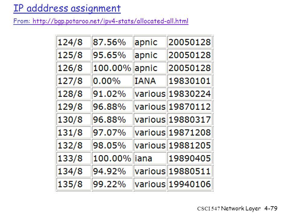 CSCI 547 Network Layer4-79 IP adddress assignment From: http://bgp.potaroo.net/ipv4-stats/allocated-all.htmlhttp://bgp.potaroo.net/ipv4-stats/allocated-all.html