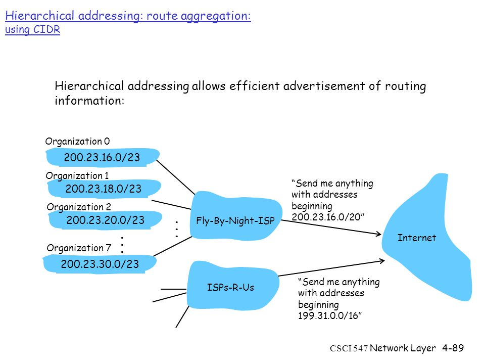 CSCI 547 Network Layer4-89 Hierarchical addressing: route aggregation: using CIDR Send me anything with addresses beginning / / / /23 Fly-By-Night-ISP Organization 0 Organization 7 Internet Organization 1 ISPs-R-Us Send me anything with addresses beginning / /23 Organization