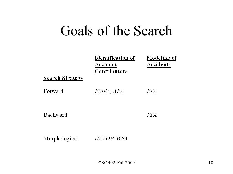 CSC 402, Fall Goals of the Search