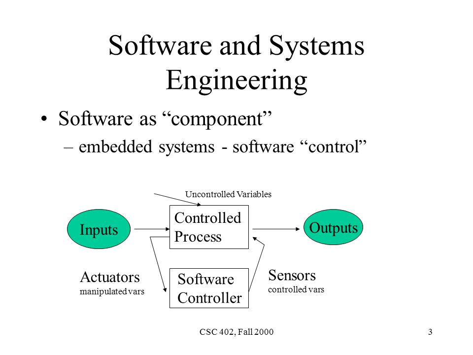 CSC 402, Fall Software and Systems Engineering Software as component –embedded systems - software control Controlled Process Software Controller Inputs Outputs Uncontrolled Variables Actuators manipulated vars Sensors controlled vars