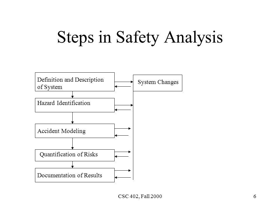 CSC 402, Fall Steps in Safety Analysis Definition and Description of System Hazard Identification Accident Modeling Quantification of Risks Documentation of Results System Changes