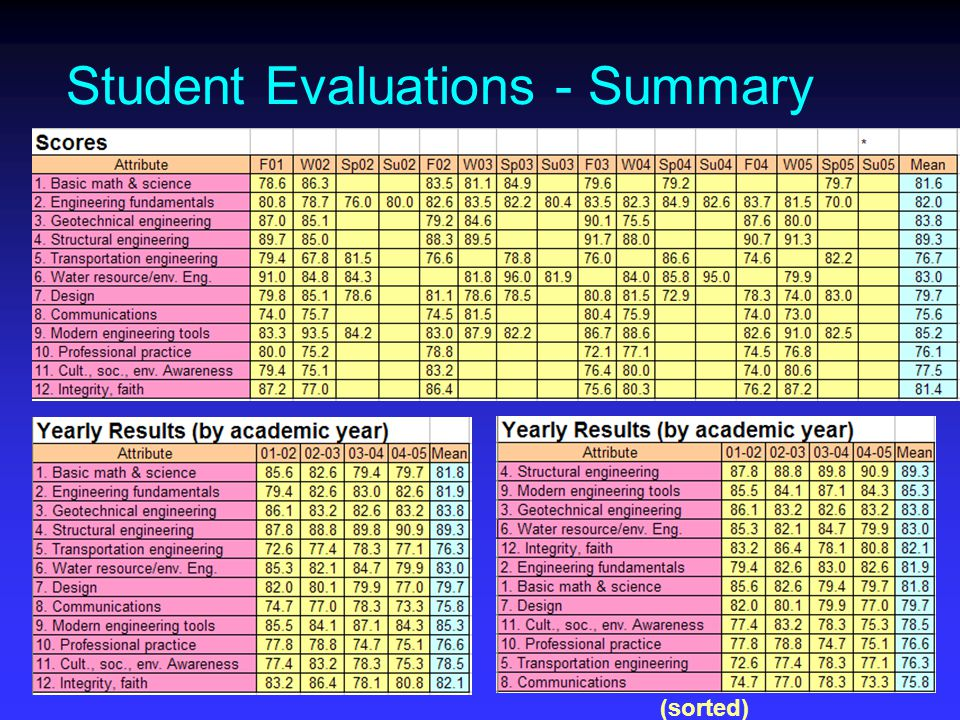 Student Evaluations - Summary (sorted)