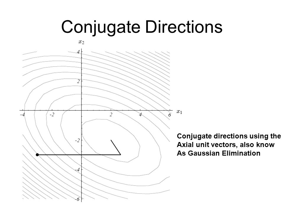 Conjugate Directions Conjugate directions using the Axial unit vectors, also know As Gaussian Elimination