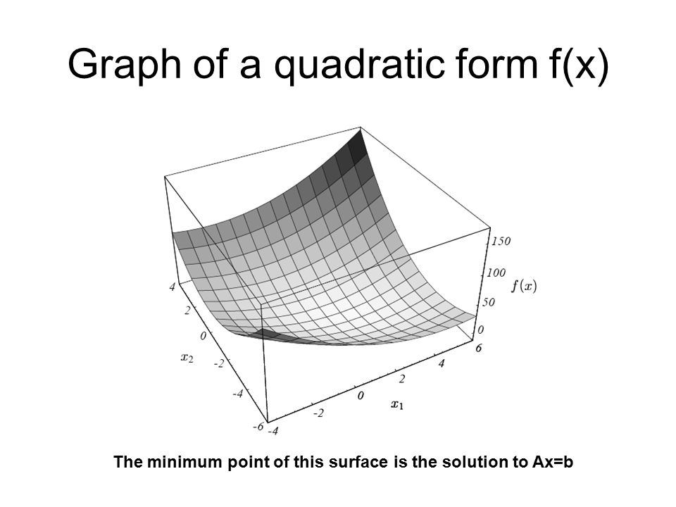 Graph of a quadratic form f(x) The minimum point of this surface is the solution to Ax=b