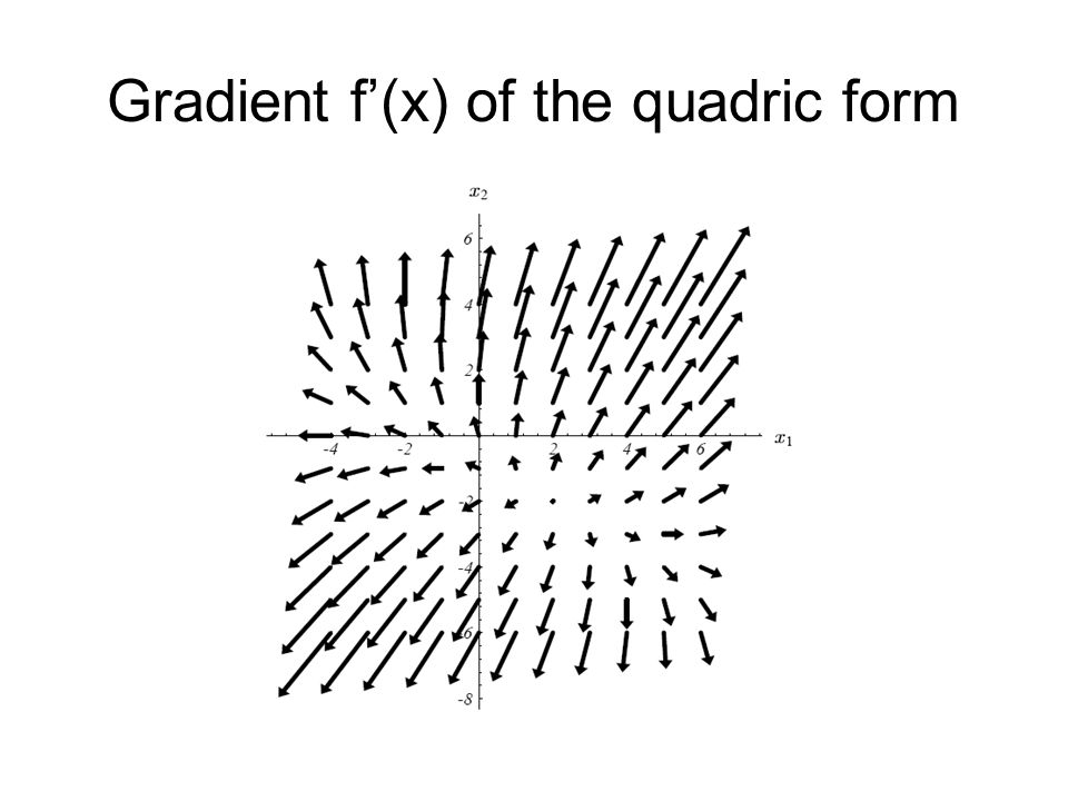 Gradient f'(x) of the quadric form