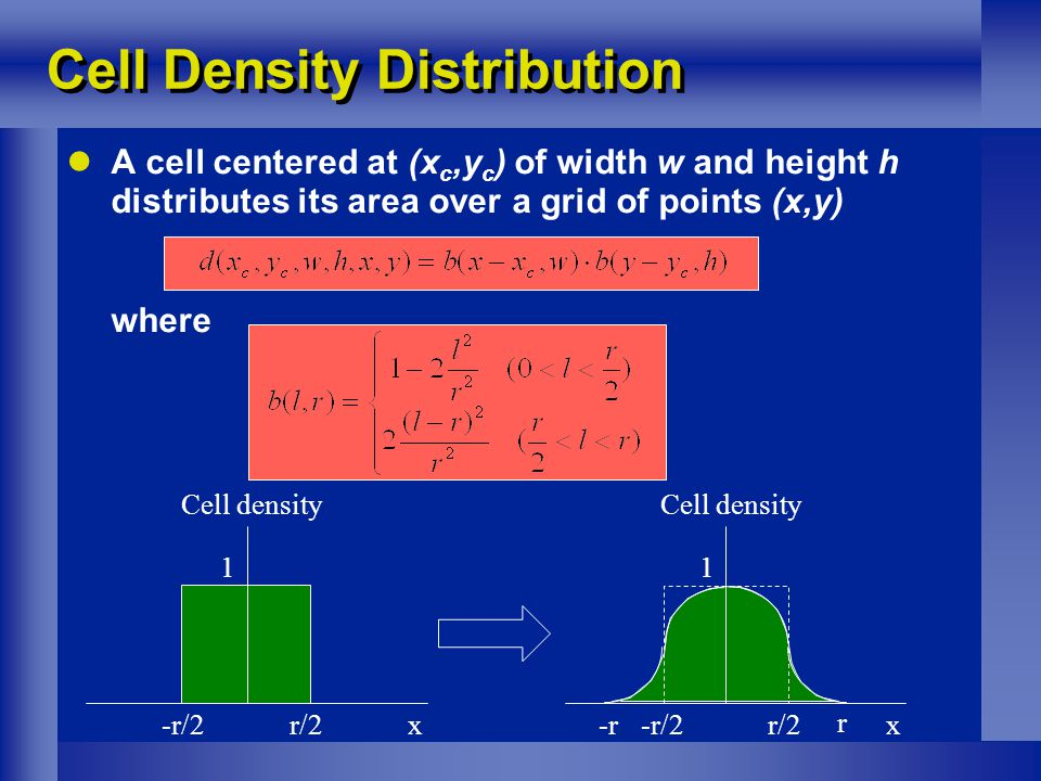 A cell centered at (x c,y c ) of width w and height h distributes its area over a grid of points (x,y) where Cell Density Distribution -r/2 r/2 1 x Cell density -r/2 r/2 1 x Cell density -r r