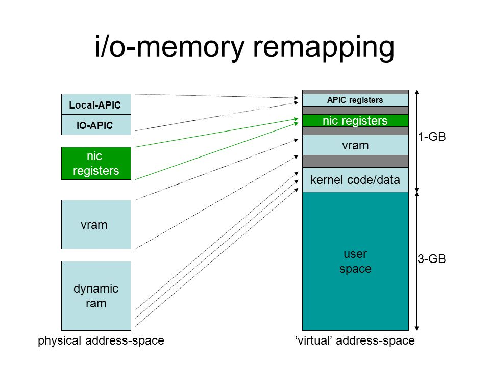 i/o-memory remapping dynamic ram nic registers vram IO-APIC Local-APIC user space APIC registers kernel code/data nic registers vram 'virtual' address-spacephysical address-space 1-GB 3-GB