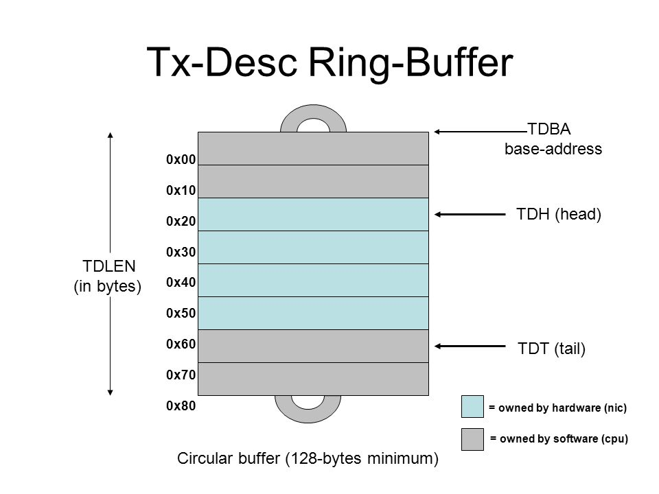 Tx-Desc Ring-Buffer Circular buffer (128-bytes minimum) TDBA base-address TDLEN (in bytes) TDH (head) TDT (tail) = owned by hardware (nic) = owned by software (cpu) 0x00 0x10 0x20 0x30 0x40 0x50 0x60 0x70 0x80