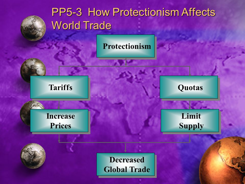 PP5-3 How Protectionism Affects World Trade Protectionism Decreased Global Trade Increase Prices Tariffs Quotas Limit Supply Limit Supply