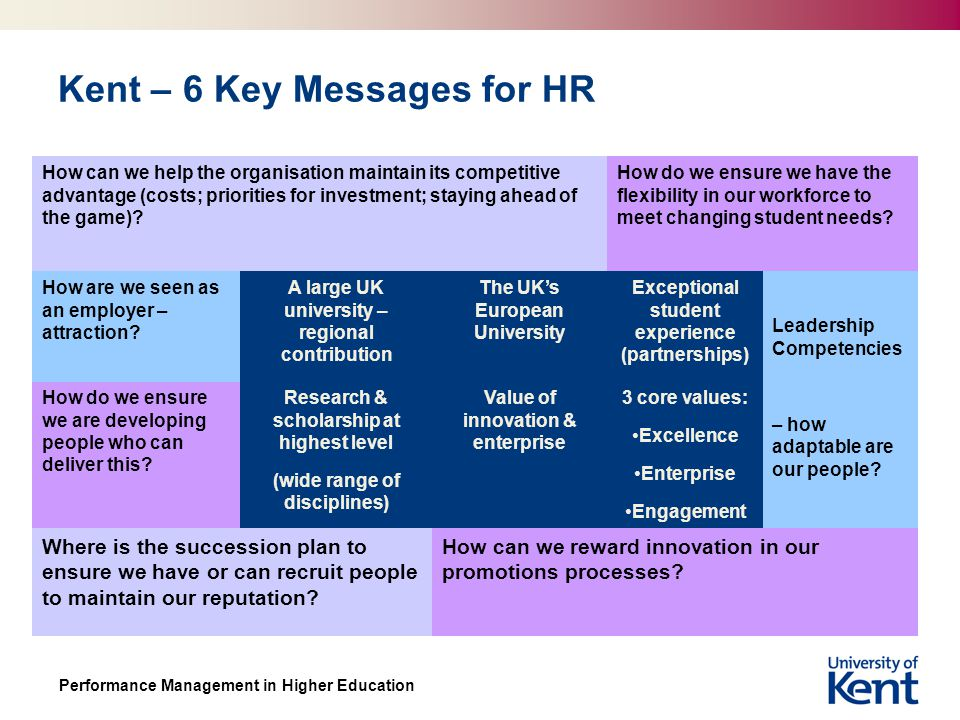 Performance Management in Higher Education Kent – 6 Key Messages for HR How can we help the organisation maintain its competitive advantage (costs; priorities for investment; staying ahead of the game).