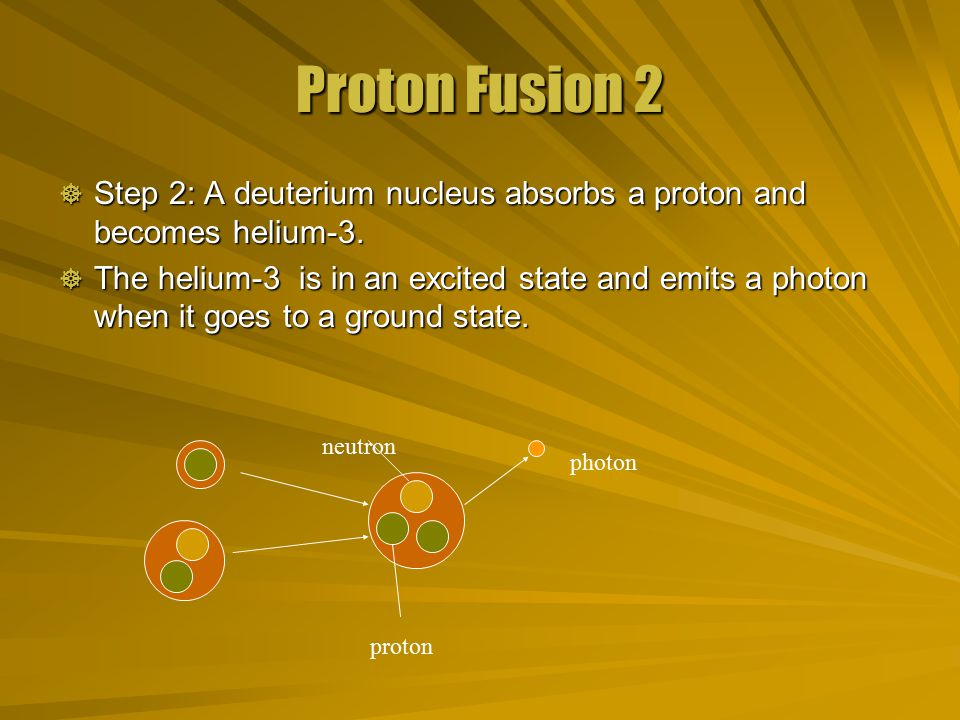 Proton Fusion 2  Step 2: A deuterium nucleus absorbs a proton and becomes helium-3.