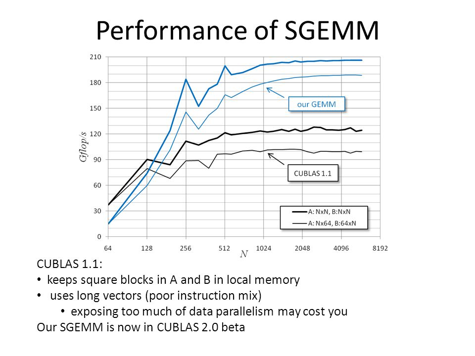 Performance of SGEMM CUBLAS 1.1: keeps square blocks in A and B in local memory uses long vectors (poor instruction mix) exposing too much of data parallelism may cost you Our SGEMM is now in CUBLAS 2.0 beta