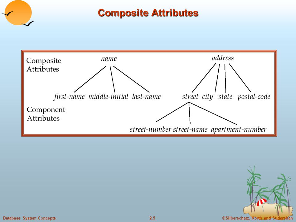©Silberschatz, Korth and Sudarshan2.5Database System Concepts Composite Attributes