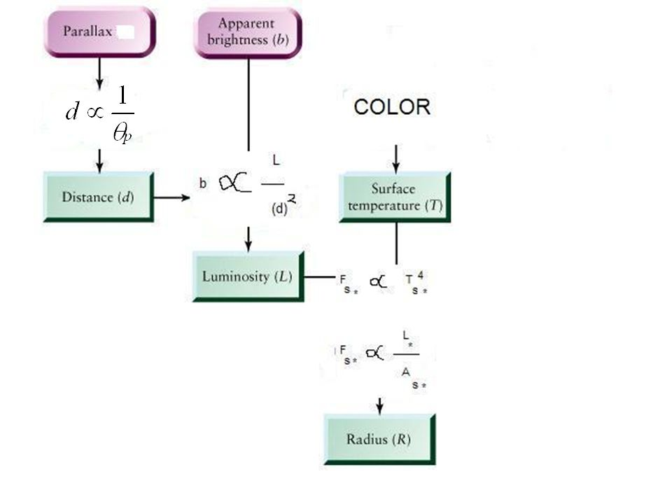 Stellar spectra the hertzsprung russel diagram aka hr diagram 6 the hertzsprung russel diagram aka hr diagram vertical axis ccuart Choice Image