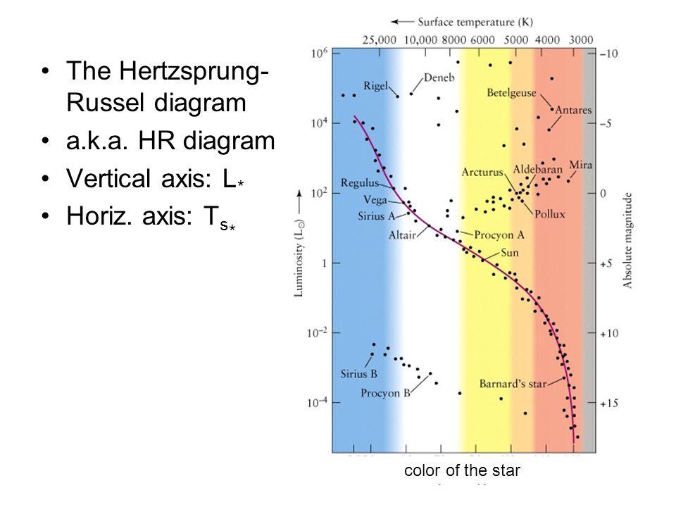 Stellar spectra the hertzsprung russel diagram aka hr diagram the hertzsprung russel diagram aka hr diagram vertical axis l horiz ccuart Choice Image