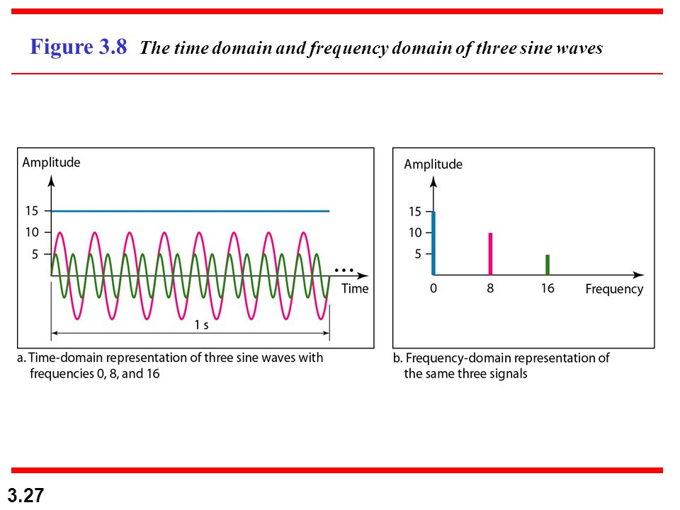 3.27 Figure 3.8 The time domain and frequency domain of three sine waves