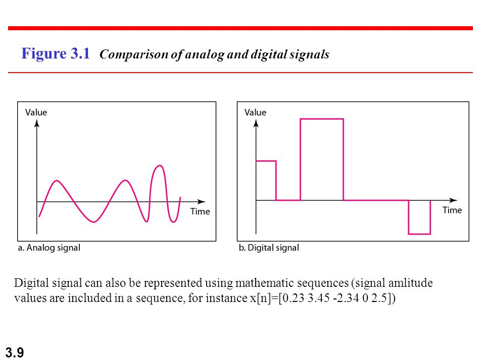 3.9 Figure 3.1 Comparison of analog and digital signals Digital signal can also be represented using mathematic sequences (signal amlitude values are included in a sequence, for instance x[n]=[ ])