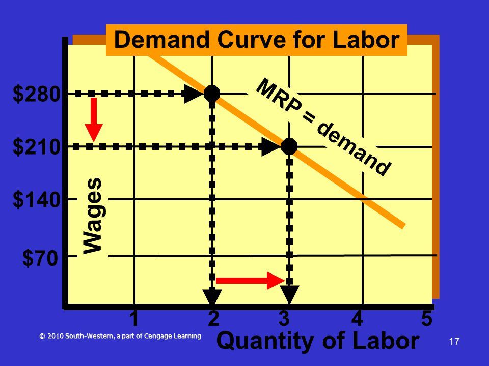 © 2010 South-Western, a part of Cengage Learning 17 $280 $210 $140 $70 1234 Demand Curve for Labor MRP = demand 5 Quantity of Labor Wages