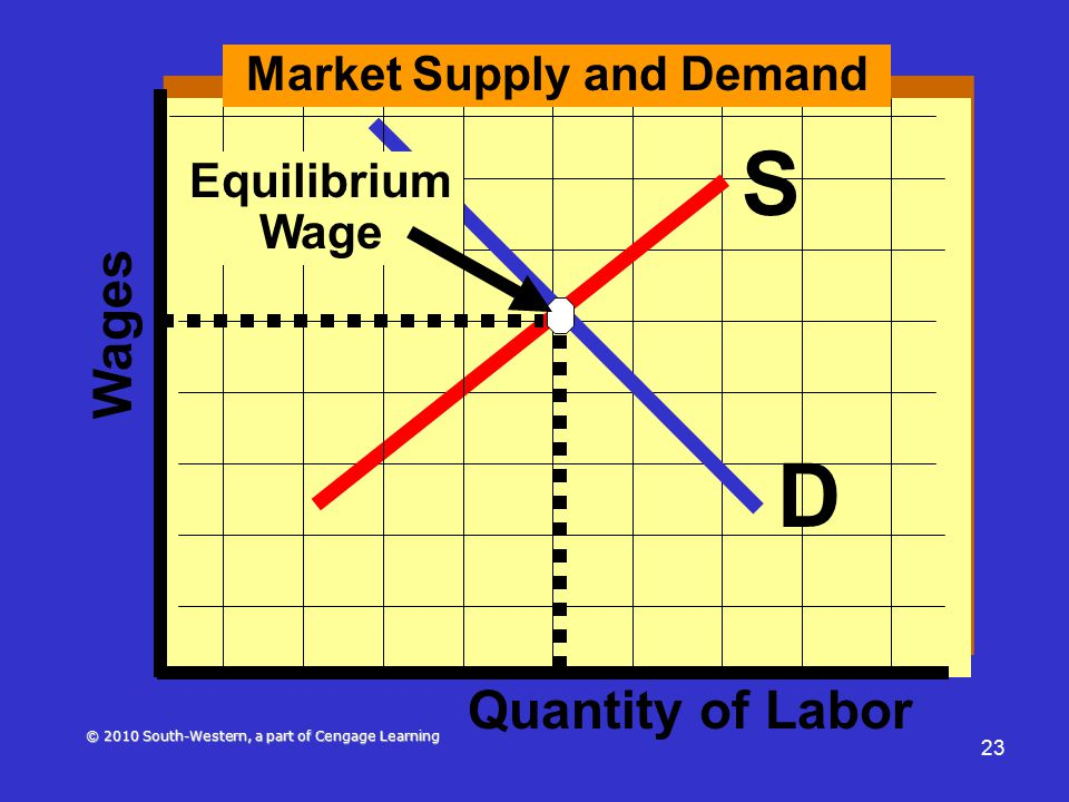 © 2010 South-Western, a part of Cengage Learning 23 D S Market Supply and Demand Wages Quantity of Labor Equilibrium Wage
