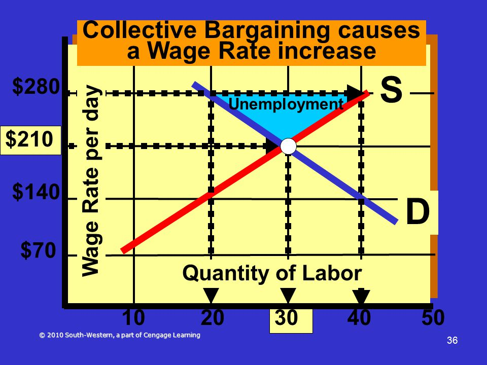 © 2010 South-Western, a part of Cengage Learning 36 $280 $210 $140 $70 1020 30 4050 Collective Bargaining causes a Wage Rate increase D Unemployment Wage Rate per day S Quantity of Labor