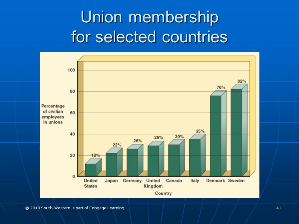 © 2010 South-Western, a part of Cengage Learning 41 Union membership for selected countries