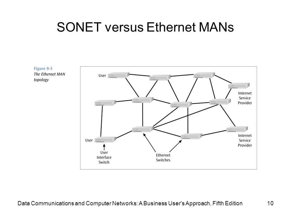 SONET versus Ethernet MANs 10Data Communications and Computer Networks: A Business User s Approach, Fifth Edition