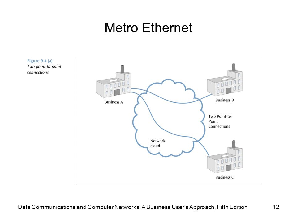 Metro Ethernet 12Data Communications and Computer Networks: A Business User s Approach, Fifth Edition