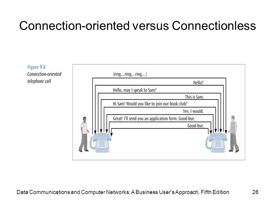 Connection-oriented versus Connectionless 26Data Communications and Computer Networks: A Business User s Approach, Fifth Edition