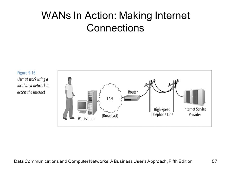 WANs In Action: Making Internet Connections 57Data Communications and Computer Networks: A Business User s Approach, Fifth Edition